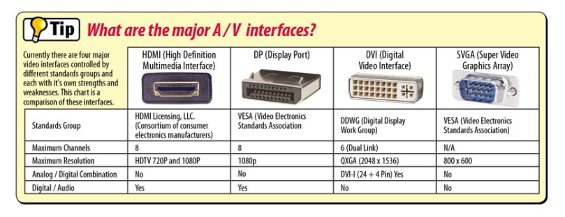 major_a_v_interfaces
