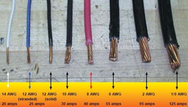 Speaker wire guide and how to choose the right cables for your home wire gauges comparison 640x365g keyboard keysfo Gallery