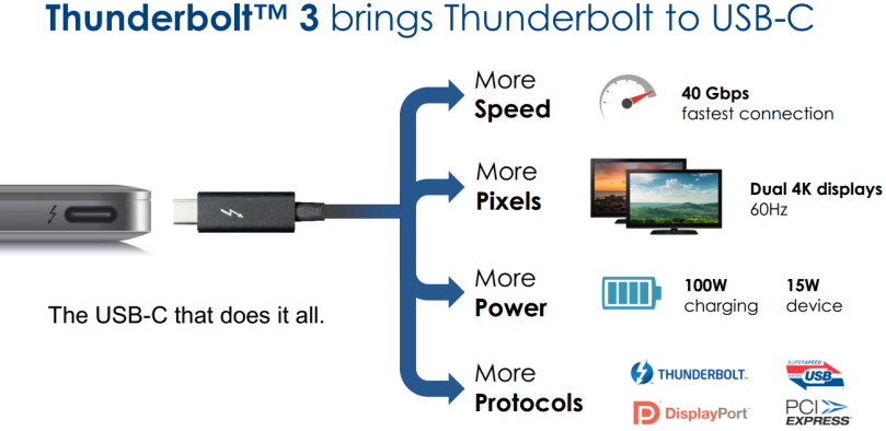 USB-C & thunderbolt for macbook