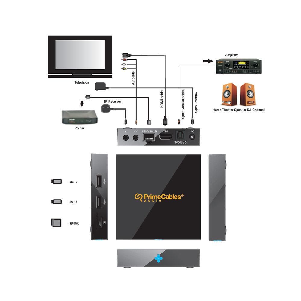 PrimeCables TV Box